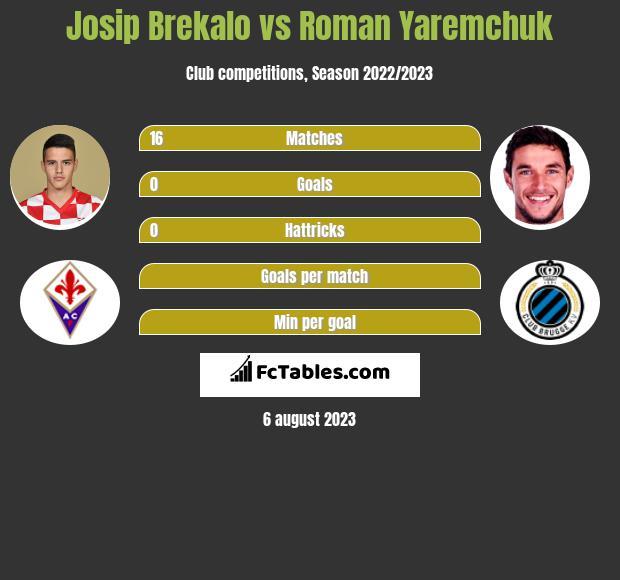 Josip Brekalo vs Roman Yaremchuk infographic