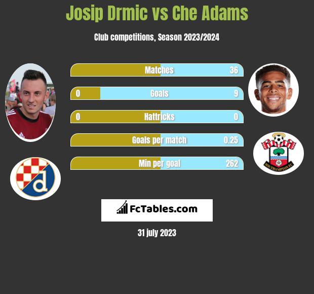 Josip Drmić vs Che Adams infographic