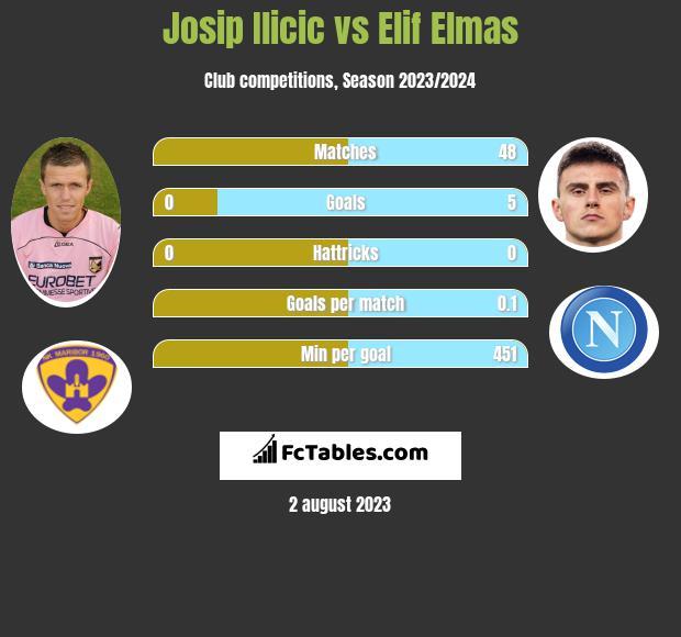 Josip Ilicic vs Elif Elmas h2h player stats