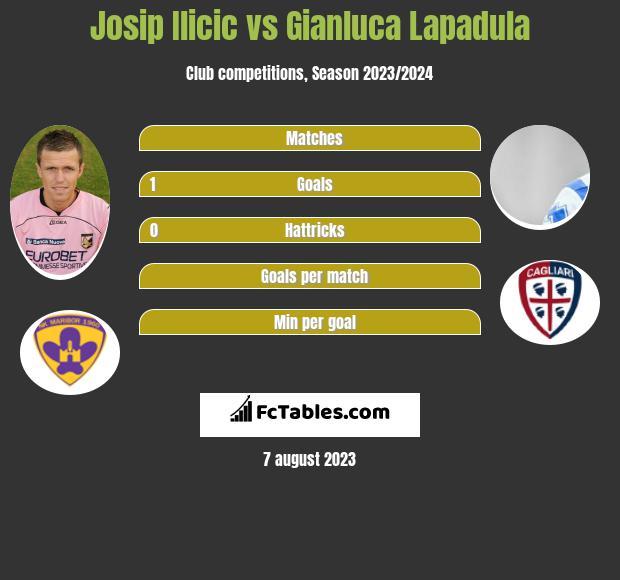 Josip Ilicic vs Gianluca Lapadula h2h player stats