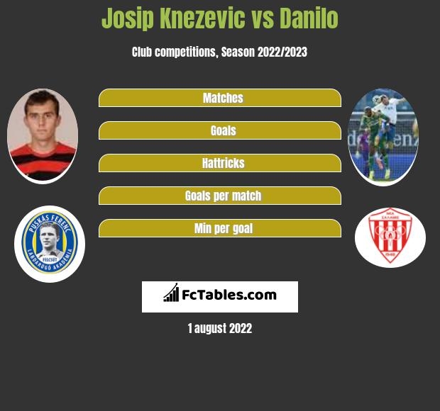 Josip Knezevic vs Danilo h2h player stats