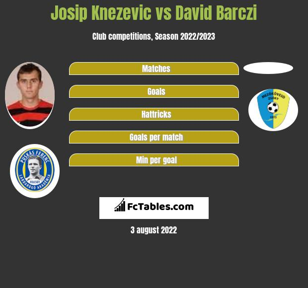 Josip Knezevic vs David Barczi infographic