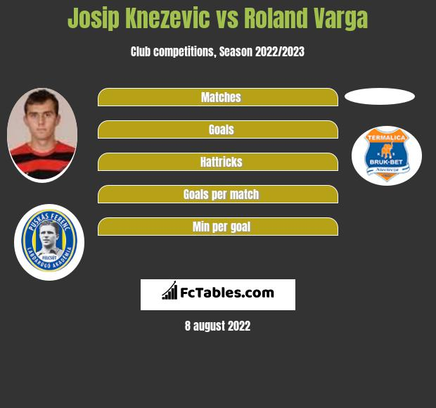 Josip Knezevic vs Roland Varga h2h player stats
