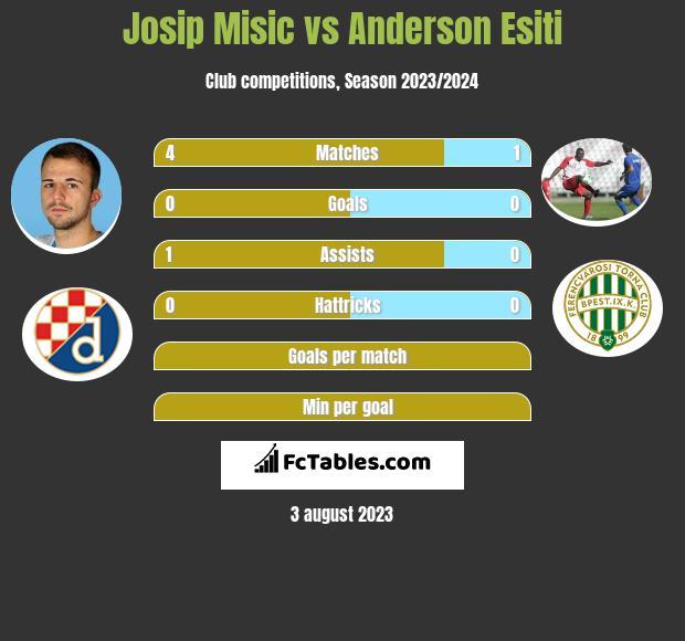 Josip Misic vs Anderson Esiti infographic