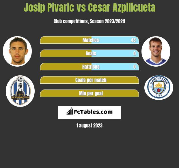 Josip Pivaric vs Cesar Azpilicueta infographic