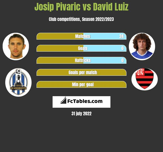 Josip Pivaric infographic statistics for Chelsea