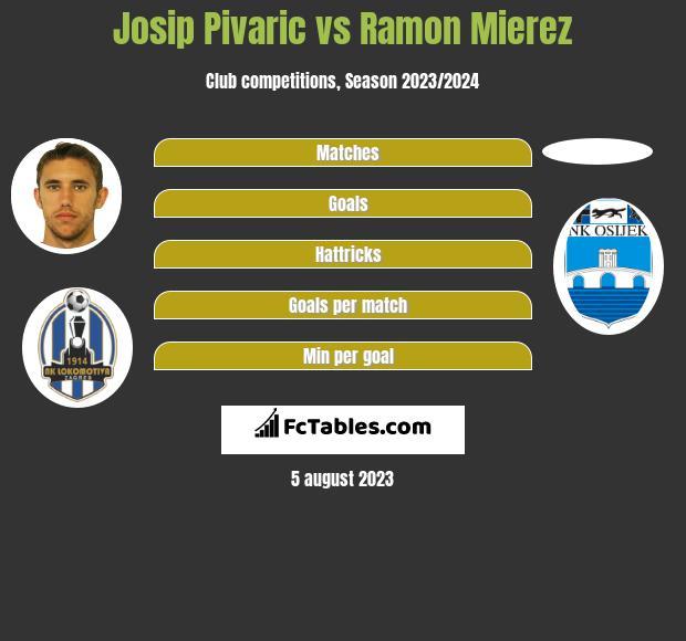 Josip Pivarić vs Ramon Mierez h2h player stats