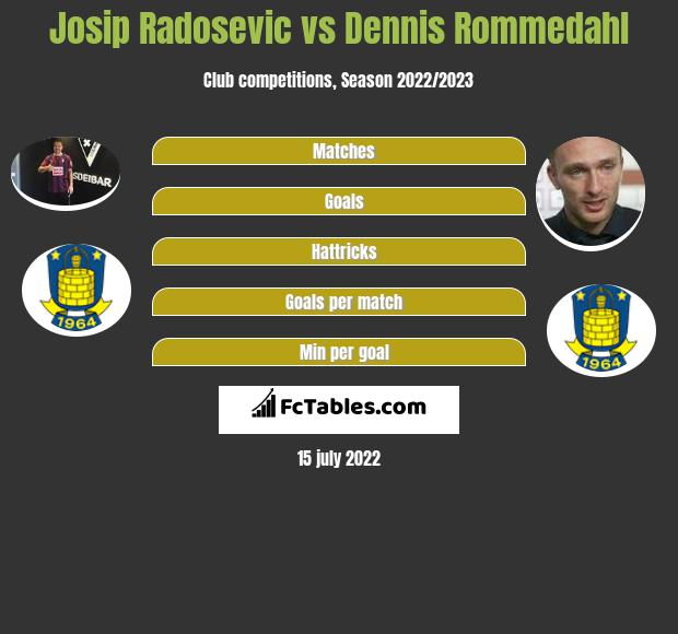 Josip Radosevic infographic statistics for Broendby IF