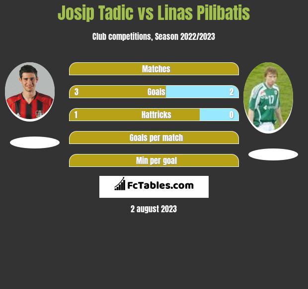 Josip Tadic vs Linas Pilibatis infographic