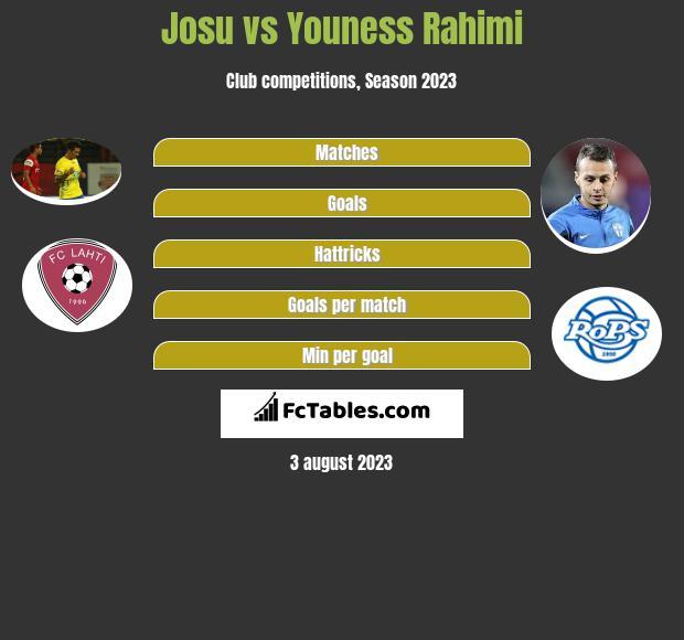 Josu vs Youness Rahimi infographic