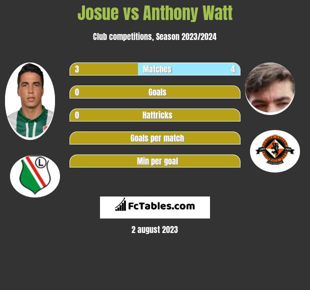 Josue vs Anthony Watt h2h player stats