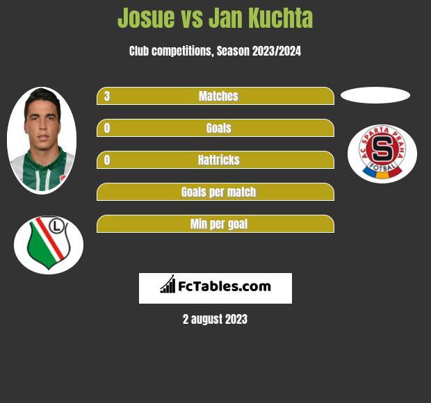 Josue vs Jan Kuchta h2h player stats
