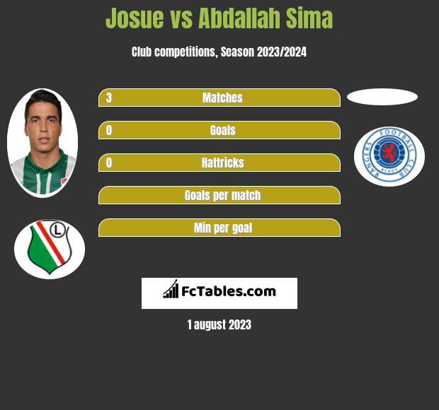 Josue vs Abdallah Sima h2h player stats