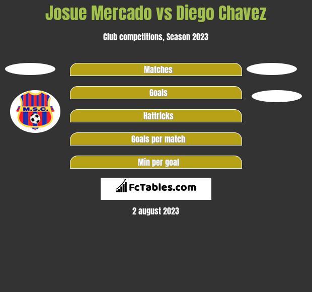 Josue Mercado vs Diego Chavez h2h player stats