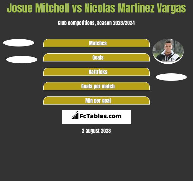 Josue Mitchell vs Nicolas Martinez Vargas h2h player stats
