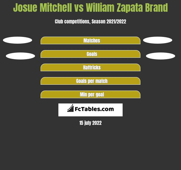 Josue Mitchell vs William Zapata Brand h2h player stats