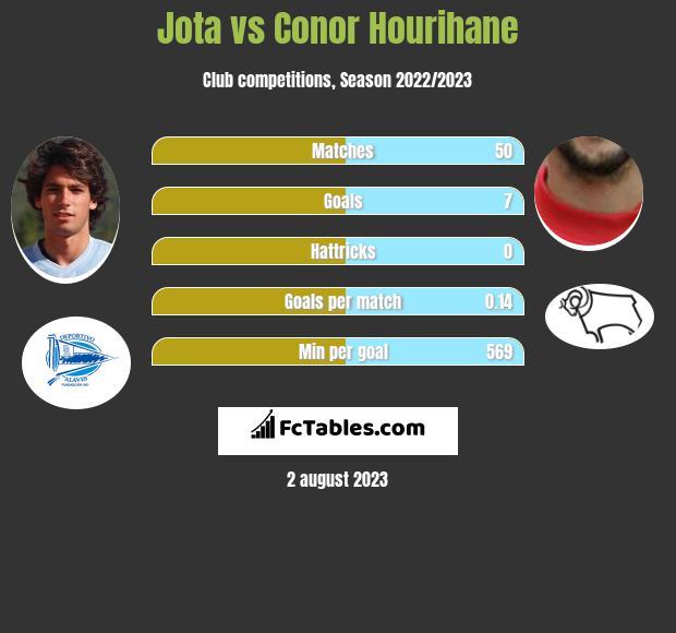 Jota vs Conor Hourihane infographic