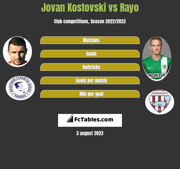 Jovan Kostovski vs Rayo h2h player stats