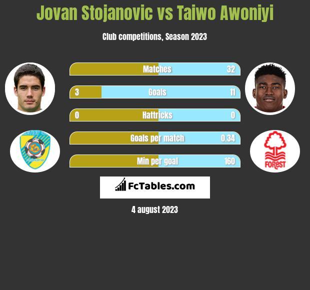 Jovan Stojanovic vs Taiwo Awoniyi h2h player stats