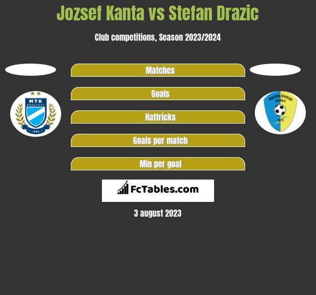 Jozsef Kanta vs Stefan Drazic h2h player stats