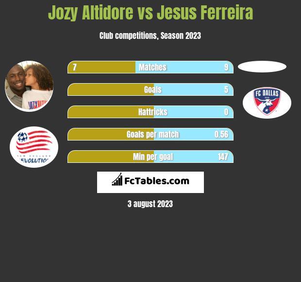 Jozy Altidore vs Jesus Ferreira infographic