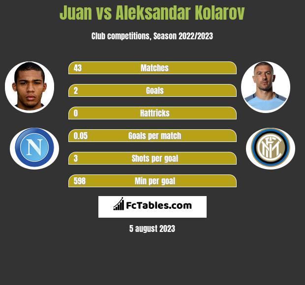 Juan vs Aleksandar Kolarov infographic