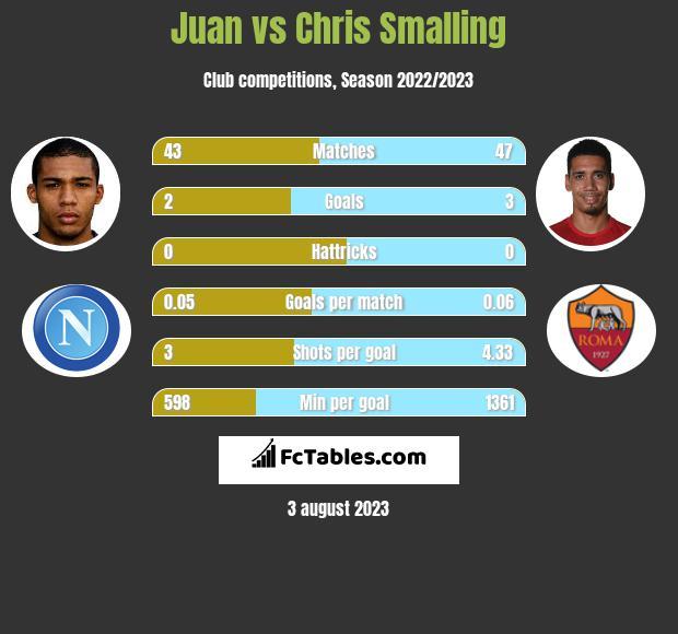 Juan vs Chris Smalling infographic