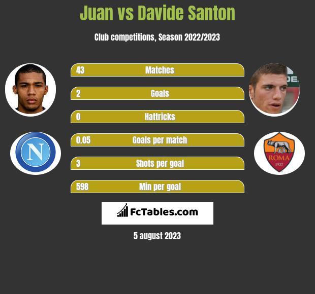 Juan vs Davide Santon infographic