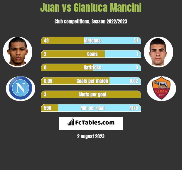 Juan vs Gianluca Mancini infographic