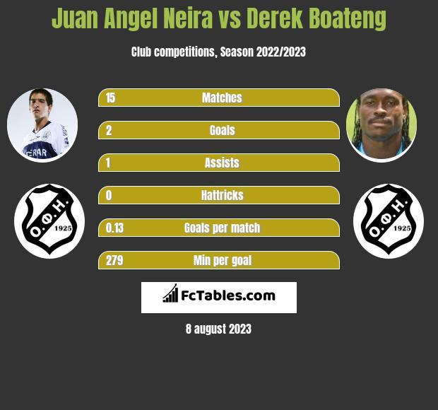 Juan Angel Neira vs Derek Boateng infographic