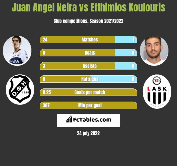 Juan Angel Neira vs Efthimios Koulouris infographic