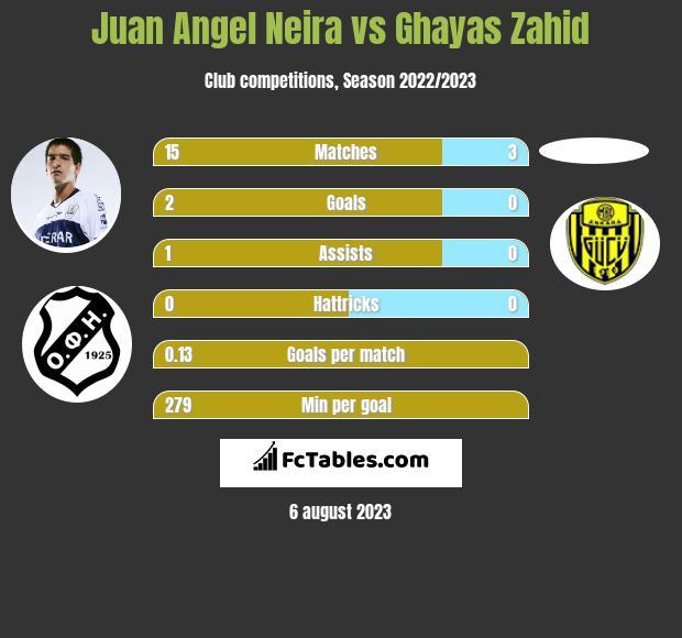 Juan Angel Neira vs Ghayas Zahid infographic