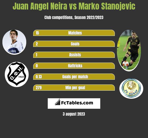 Juan Angel Neira vs Marko Stanojevic h2h player stats