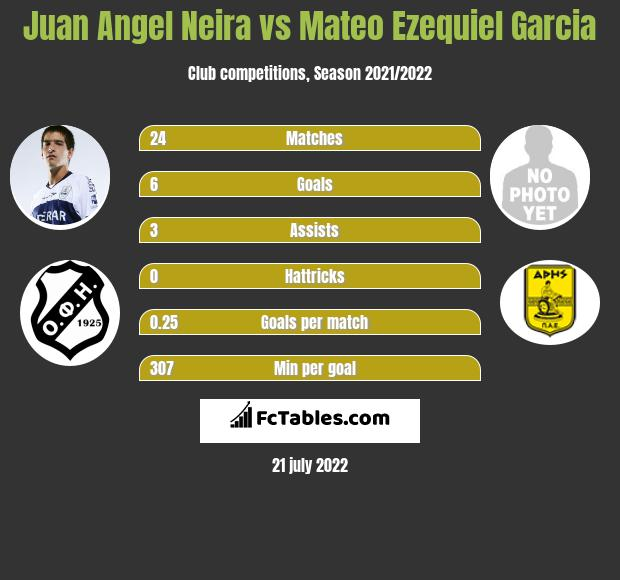 Juan Angel Neira vs Mateo Ezequiel Garcia h2h player stats