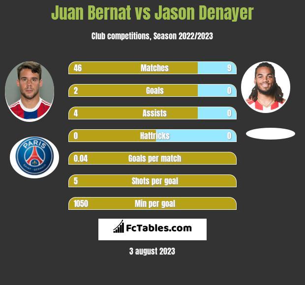 Juan Bernat vs Jason Denayer infographic