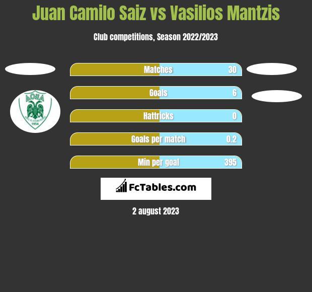 Juan Camilo Saiz vs Vasilios Mantzis h2h player stats