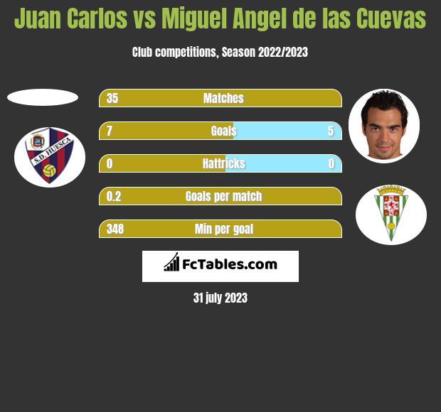 Juan Carlos vs Miguel Angel de las Cuevas h2h player stats