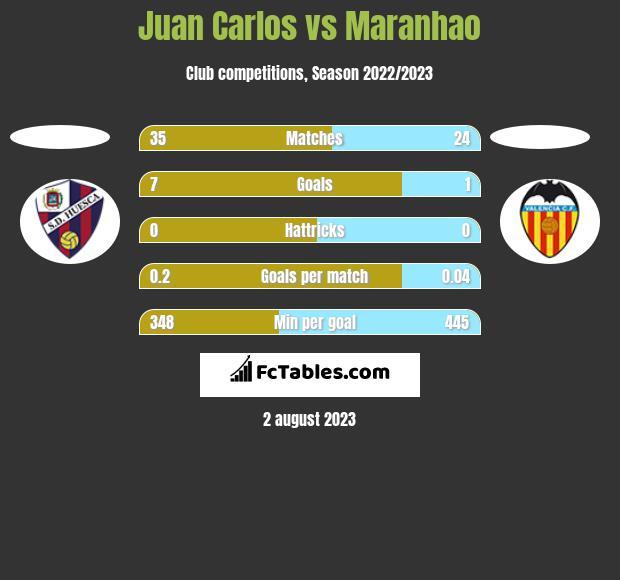 Juan Carlos vs Maranhao h2h player stats