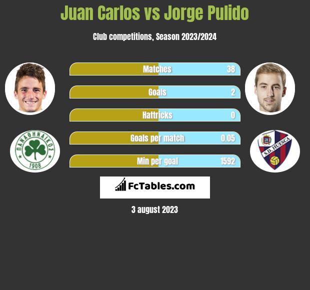 Juan Carlos vs Jorge Pulido infographic