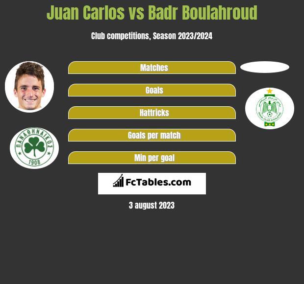 Juan Carlos vs Badr Boulahroud infographic