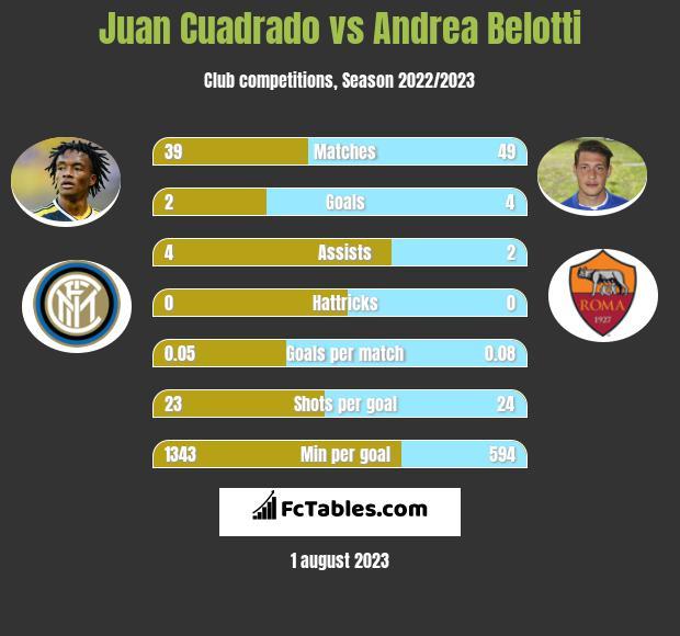 Juan Cuadrado vs Andrea Belotti infographic