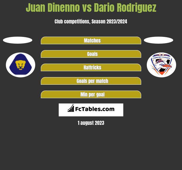 Juan Dinenno vs Dario Rodriguez h2h player stats