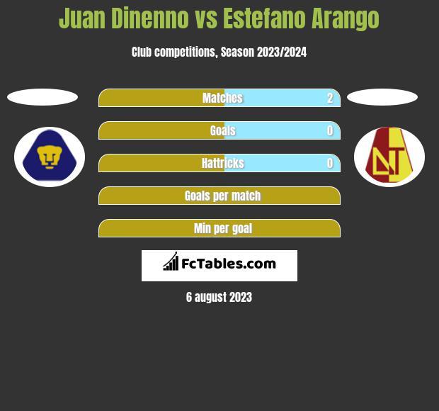 Juan Dinenno vs Estefano Arango h2h player stats