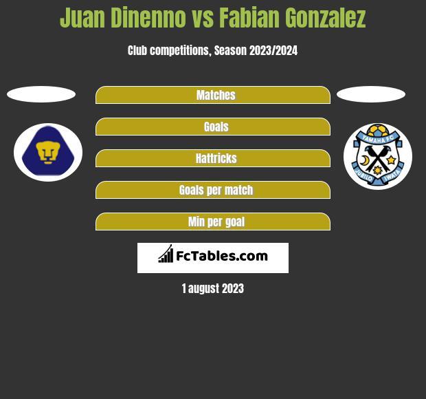 Juan Dinenno vs Fabian Gonzalez h2h player stats