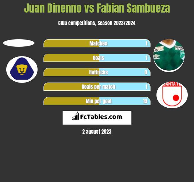 Juan Dinenno vs Fabian Sambueza h2h player stats