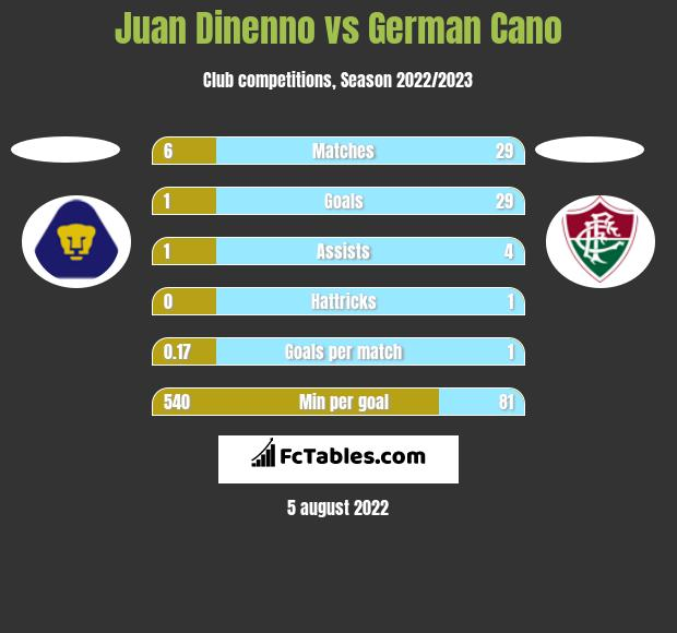 Juan Dinenno vs German Cano h2h player stats