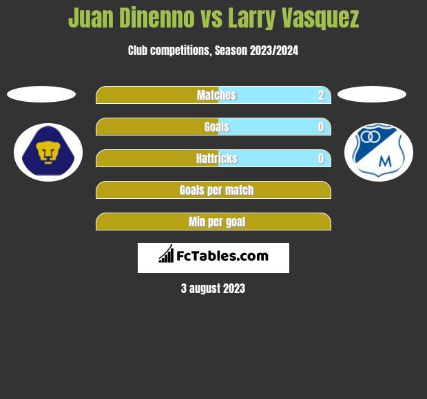Juan Dinenno vs Larry Vasquez h2h player stats