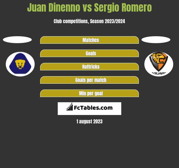 Juan Dinenno vs Sergio Romero h2h player stats