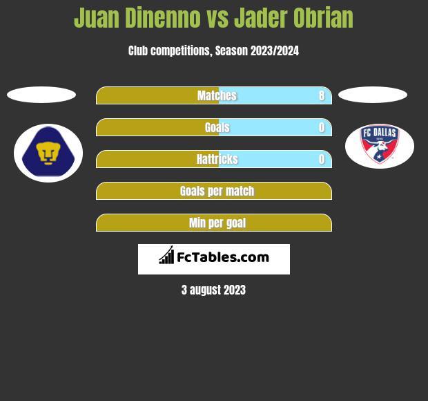 Juan Dinenno vs Jader Obrian h2h player stats