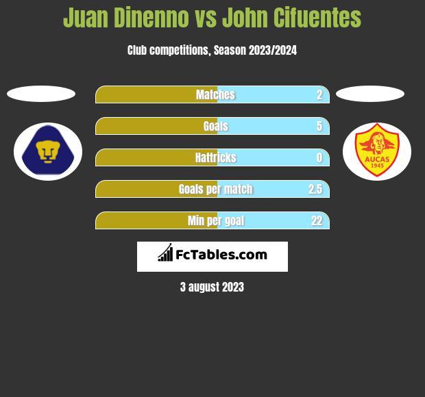 Juan Dinenno vs John Cifuentes h2h player stats